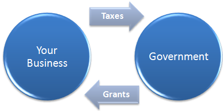 Flow between business and government