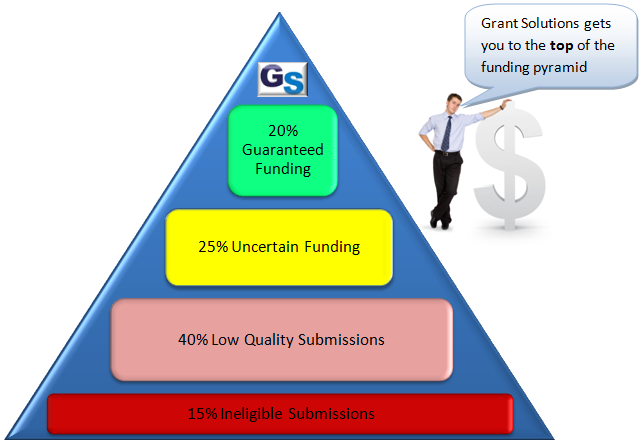 Grant Solutions Success Pyramid